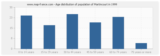 Age distribution of population of Martincourt in 1999