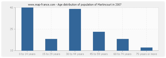 Age distribution of population of Martincourt in 2007