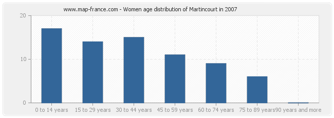 Women age distribution of Martincourt in 2007