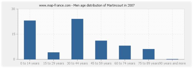 Men age distribution of Martincourt in 2007