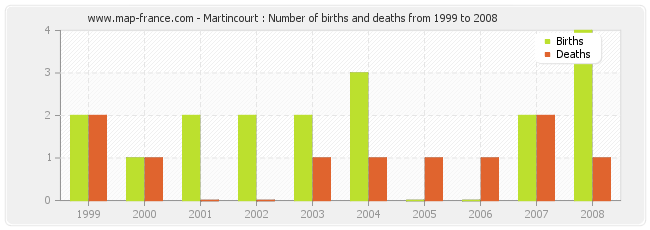 Martincourt : Number of births and deaths from 1999 to 2008