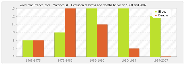 Martincourt : Evolution of births and deaths between 1968 and 2007