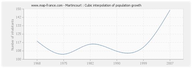 Martincourt : Cubic interpolation of population growth