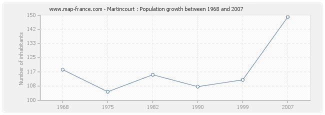 Population Martincourt