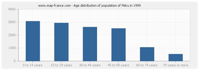 Age distribution of population of Méru in 1999