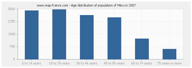 Age distribution of population of Méru in 2007