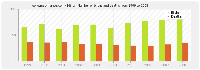 Méru : Number of births and deaths from 1999 to 2008