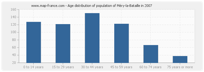 Age distribution of population of Méry-la-Bataille in 2007