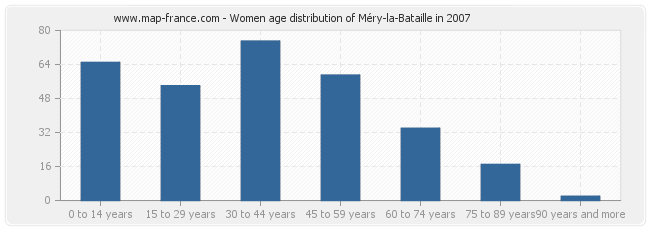 Women age distribution of Méry-la-Bataille in 2007