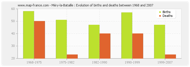 Méry-la-Bataille : Evolution of births and deaths between 1968 and 2007