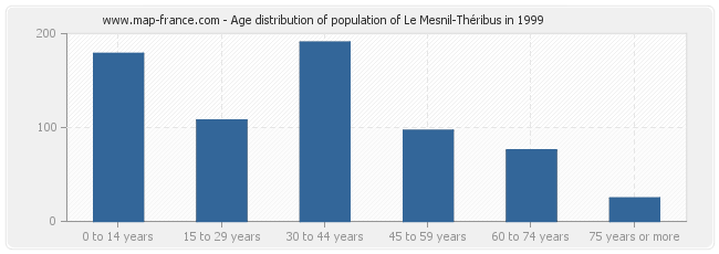 Age distribution of population of Le Mesnil-Théribus in 1999