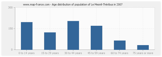 Age distribution of population of Le Mesnil-Théribus in 2007