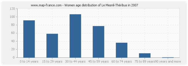 Women age distribution of Le Mesnil-Théribus in 2007