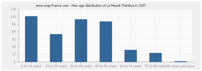 Men age distribution of Le Mesnil-Théribus in 2007