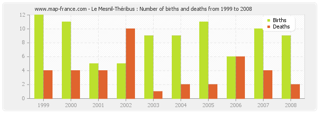 Le Mesnil-Théribus : Number of births and deaths from 1999 to 2008