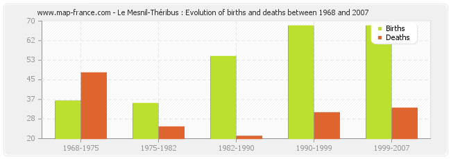 Le Mesnil-Théribus : Evolution of births and deaths between 1968 and 2007