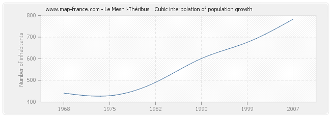 Le Mesnil-Théribus : Cubic interpolation of population growth