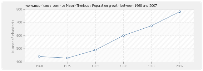 Population Le Mesnil-Théribus