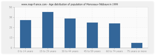 Age distribution of population of Monceaux-l'Abbaye in 1999