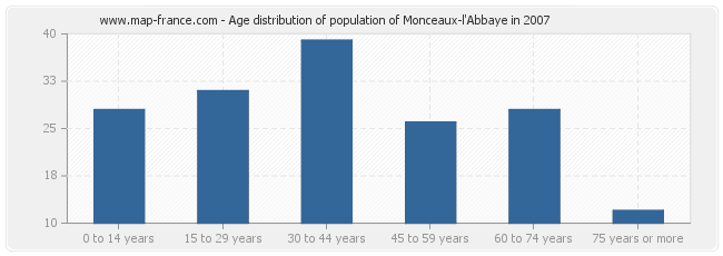 Age distribution of population of Monceaux-l'Abbaye in 2007
