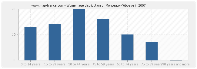 Women age distribution of Monceaux-l'Abbaye in 2007