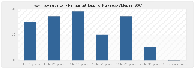 Men age distribution of Monceaux-l'Abbaye in 2007