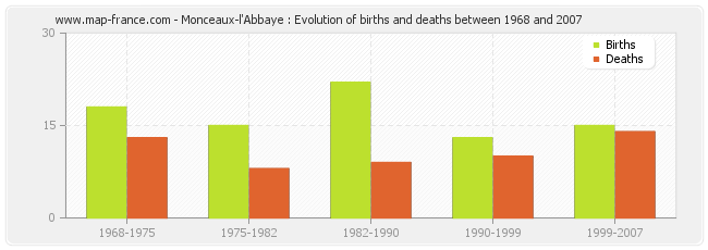 Monceaux-l'Abbaye : Evolution of births and deaths between 1968 and 2007