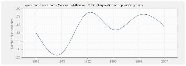 Monceaux-l'Abbaye : Cubic interpolation of population growth