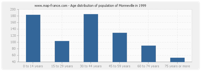 Age distribution of population of Monneville in 1999