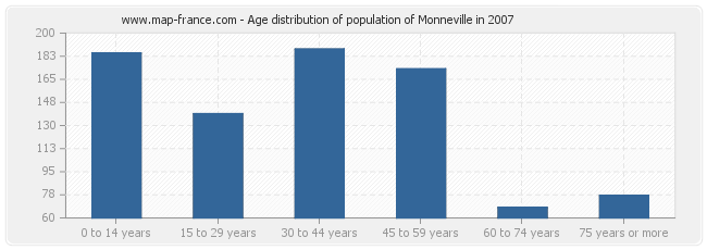 Age distribution of population of Monneville in 2007