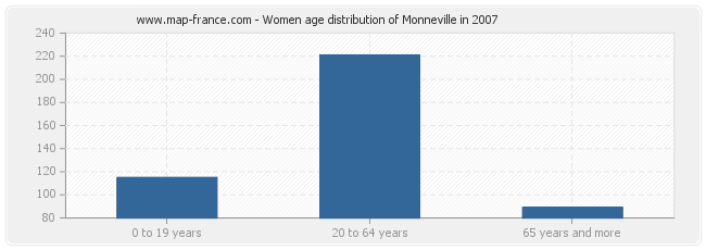Women age distribution of Monneville in 2007
