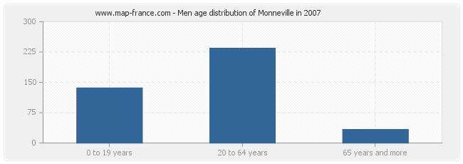 Men age distribution of Monneville in 2007