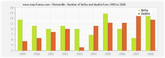 Monneville : Number of births and deaths from 1999 to 2008