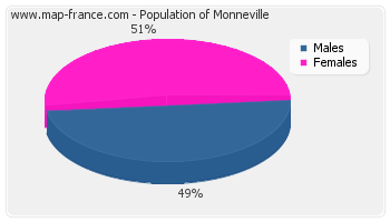 Sex distribution of population of Monneville in 2007