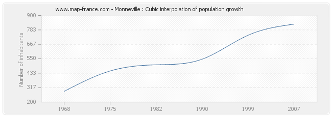 Monneville : Cubic interpolation of population growth