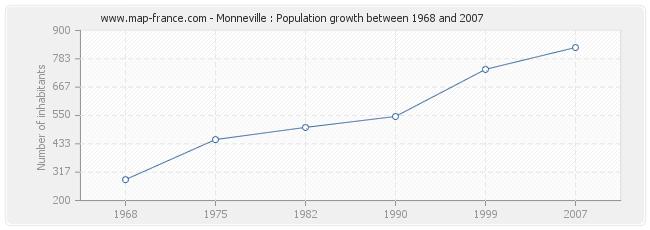 Population Monneville