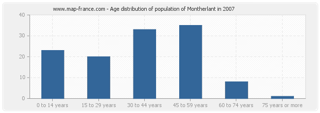 Age distribution of population of Montherlant in 2007