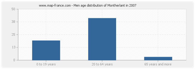 Men age distribution of Montherlant in 2007