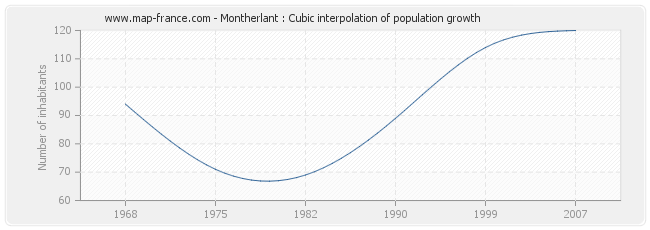Montherlant : Cubic interpolation of population growth