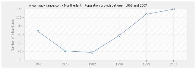 Population Montherlant