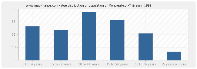Age distribution of population of Montreuil-sur-Thérain in 1999