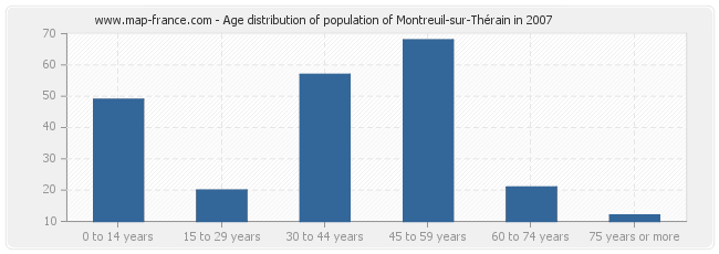 Age distribution of population of Montreuil-sur-Thérain in 2007