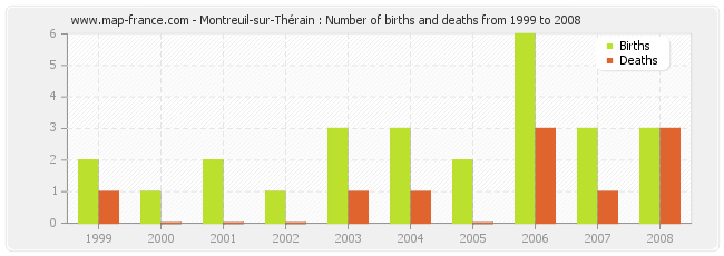 Montreuil-sur-Thérain : Number of births and deaths from 1999 to 2008