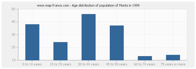 Age distribution of population of Monts in 1999