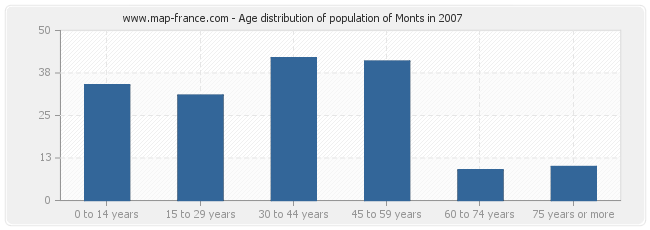 Age distribution of population of Monts in 2007