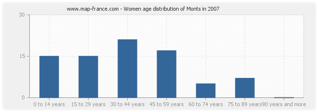 Women age distribution of Monts in 2007