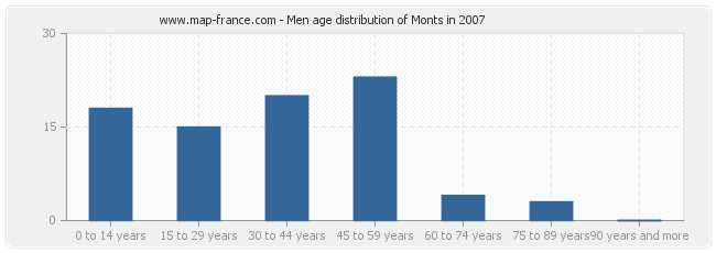 Men age distribution of Monts in 2007