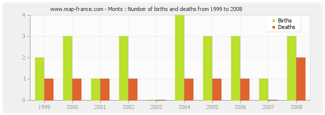 Monts : Number of births and deaths from 1999 to 2008