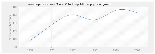 Monts : Cubic interpolation of population growth