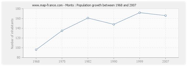 Population Monts